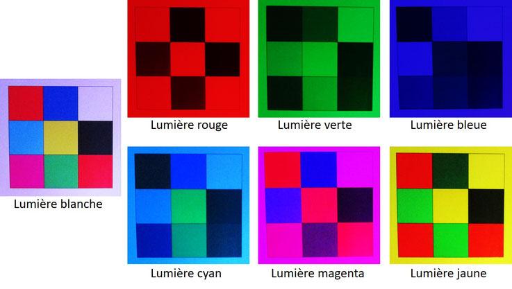 Objet coloré, lumière colorée, transformation des couleurs