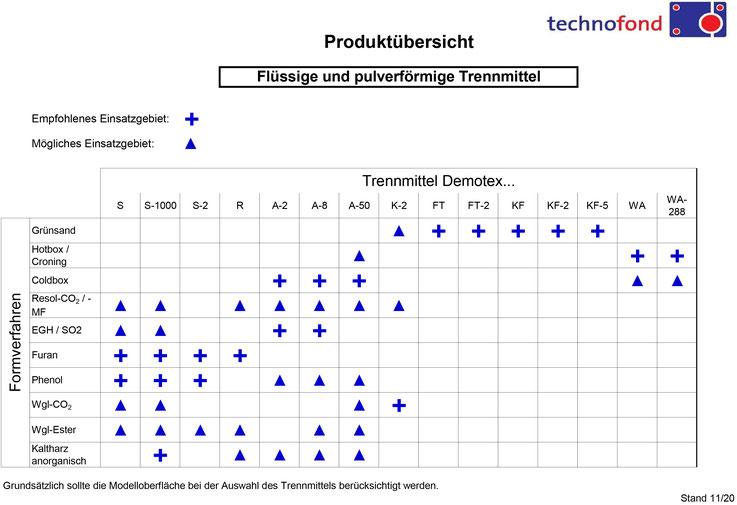 Produktübersicht flüssige und pulverförmige Trennmitttel Technofond Gießereihilfsmittel GmbH