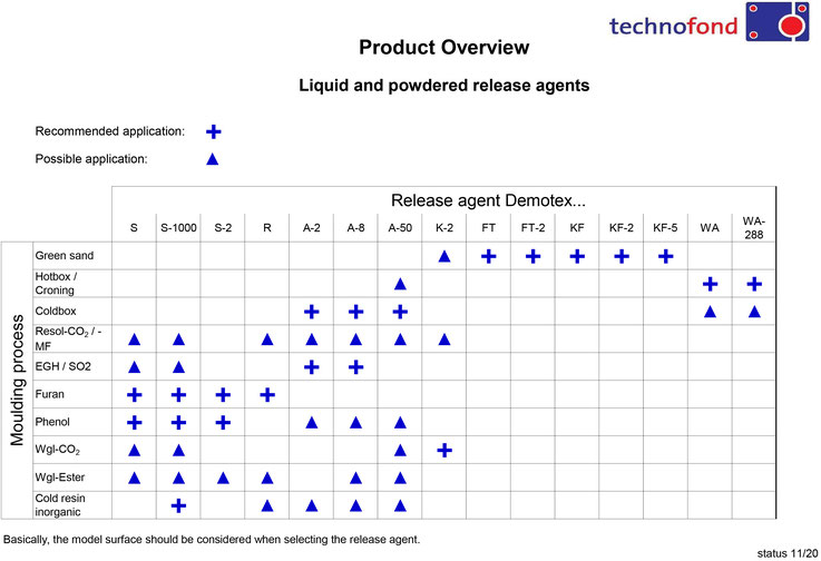 Product overview liquid and powdered release agents Technofond Gießereihilfsmittel GmbH