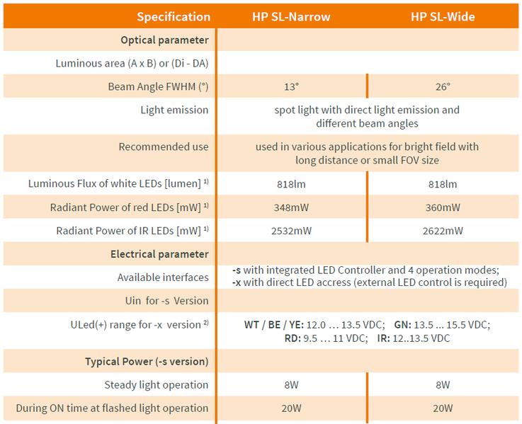 spot LED focalisé