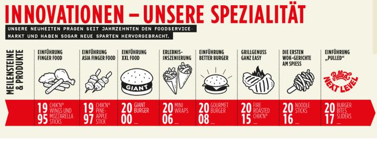 Innovationen Gastronomie Convenience Produkte