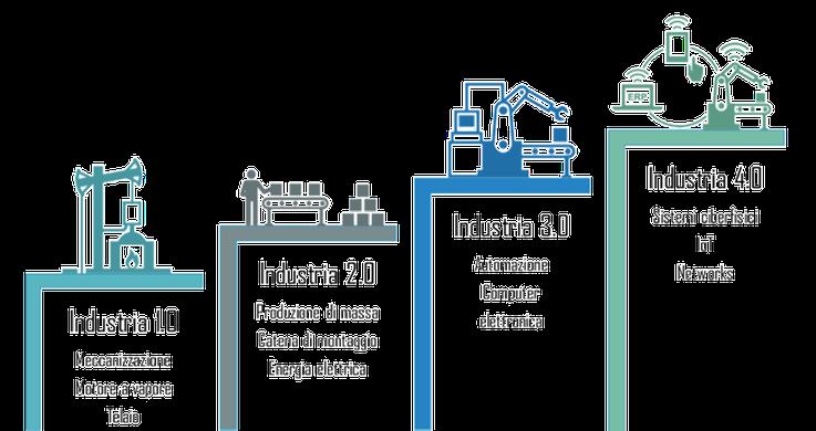 Industry 4.0, industria 4.0, digitalizzazione, rivoluzione industriale, lean 4.0
