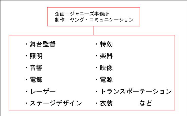【必見】ジャニーズのコンサート会社を徹底解説!ライブスタッフになりたいなら読むべし!
