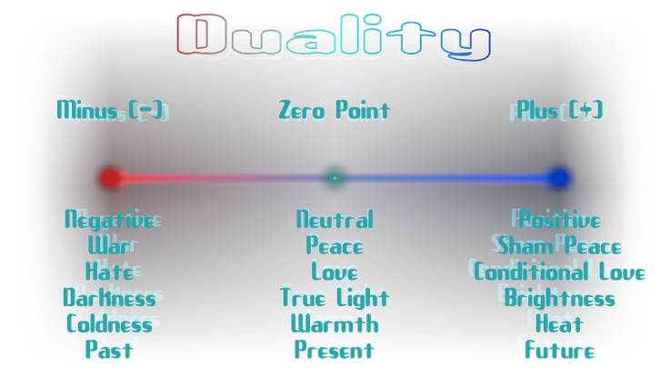 Duality, Polarity Graph