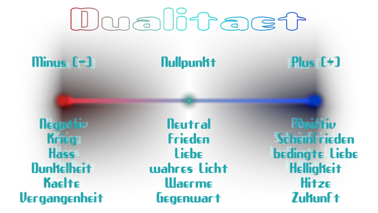 Dualitäts, Polaritäts Graph