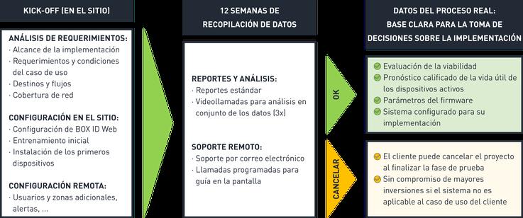 Proyecto y PoC ➔ Evaluación en su proceso real ➔ Listo para la operación / implementación