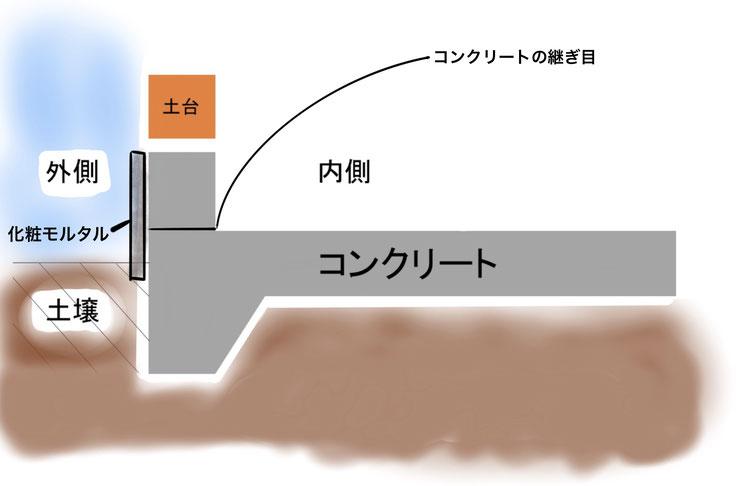 ベタ基礎工法の断面図