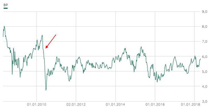 Chart BP