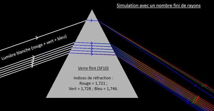 Déviation par un prisme : réfraction et dispersion.
