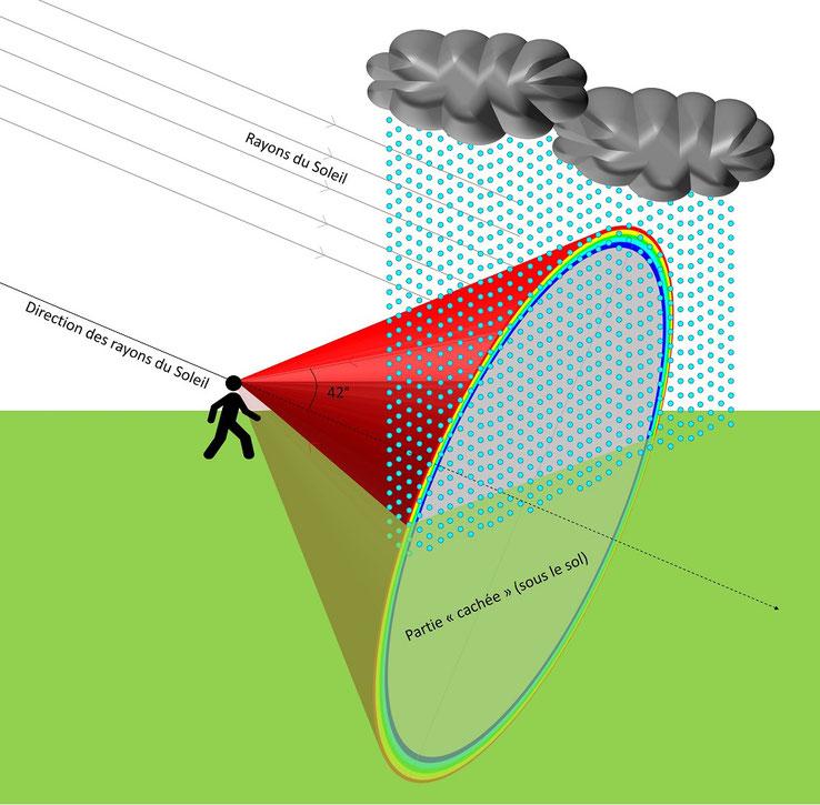 Formation d'un arc-en-ciel dans l'oeil d'un observateur (pluie)