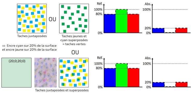 Code CMJN et spectres de réflexion et d'absorption (vert désaturé)