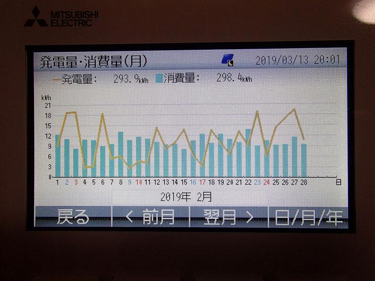 発電量・消費量 グラフ