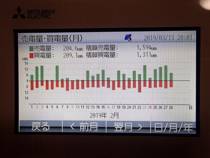 売電量・買電量 グラフ
