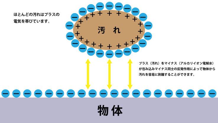アルカリイオン電解水で汚れが落ちる原理。ほとんどの汚れはプラスの電気を帯びており、プラス(汚れ)をマイナス(アルカリイオン電解水)が包み込みマイナス同士の反発作用によって物体から汚れを容易に剥離する事ができる画像