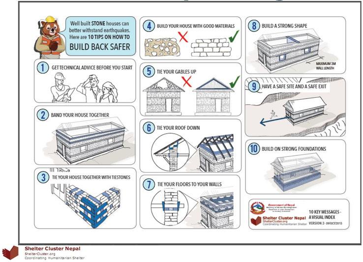 Einfache Darstellung von Grundprinzipien des erdbebensichen Bauens