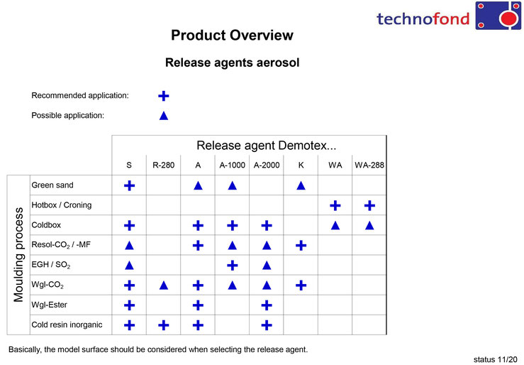 Product overview release agents aerosol Technofond Gießereihilfsmittel GmbH