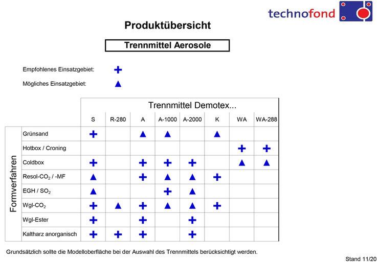 Produktübersicht Trennmittel Aerosole Technofond Gießereihilfsmittel GmbH