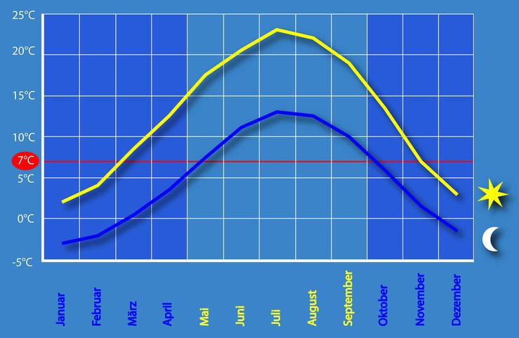 Tabellengrafik mit Durchschnittstemperaturen in Zürich