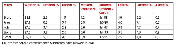 Hauptbestandteile verschiedener Milcharten nach Kielwein (1994)