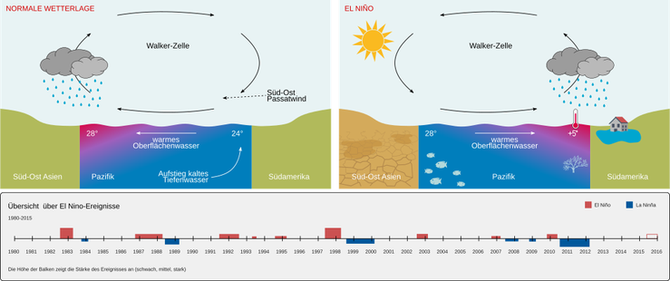 Schema zum El Nino | By Original: Geografik Vector: Mrmw [CC0], via Wikimedia Commons