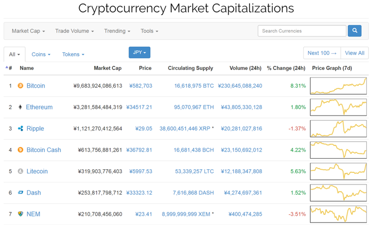 Cryptocurrency Market Capitalizationsのスクショ