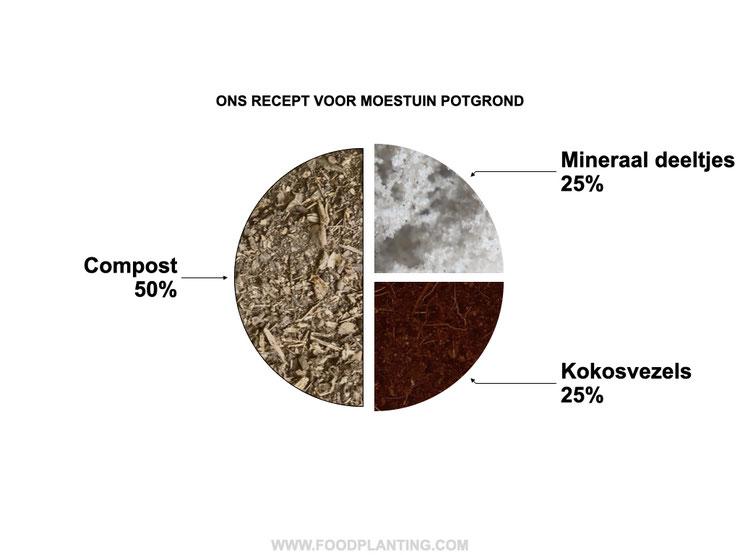 moestuin potgrond recept
