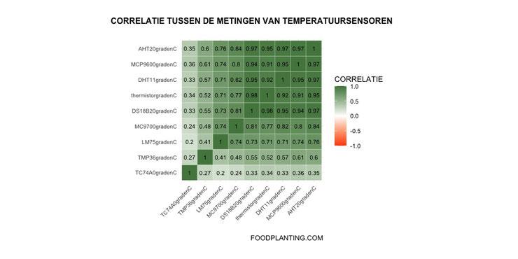 temperatuursensoren, sensoren correlatie