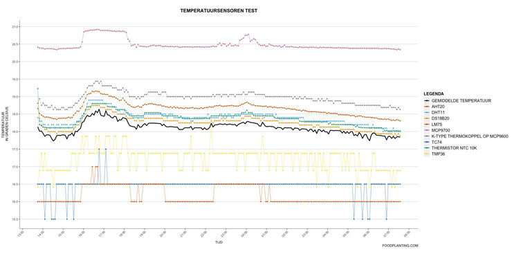aht20, dht11, ds18b20, lm75, mcp9700, thermokoppel, tc74, thermistor, tmp36, temperatuursensoren test