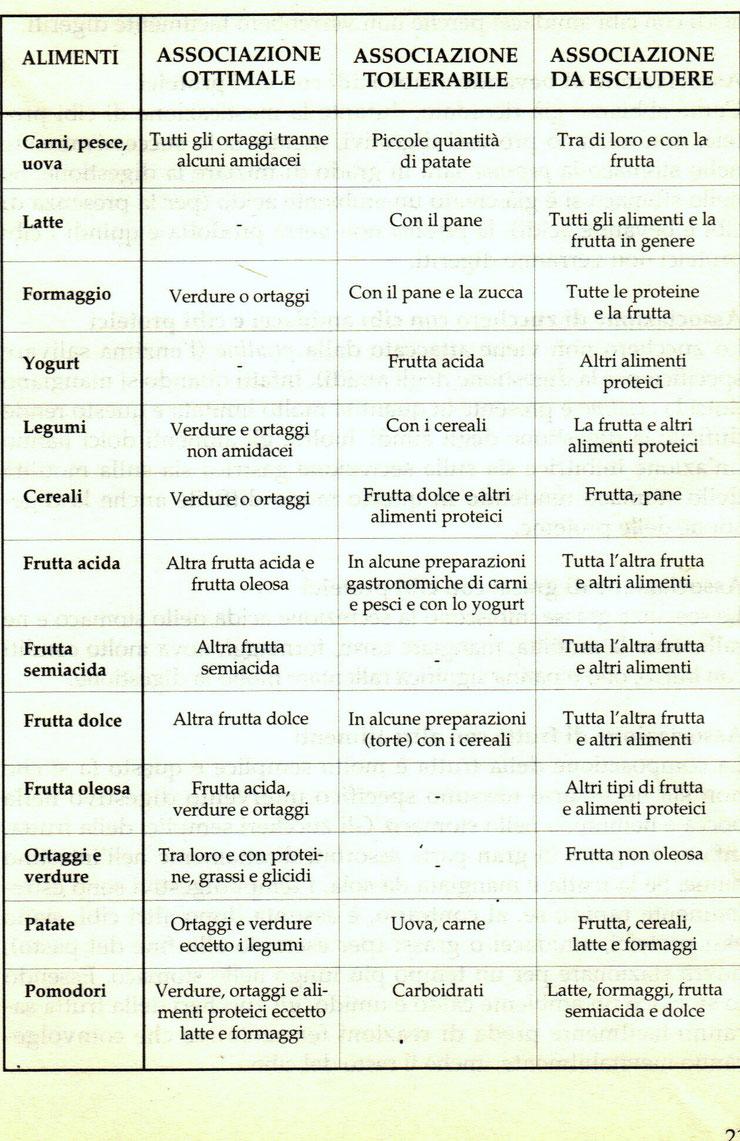 Tabella delle combinazioni alimentari corrette