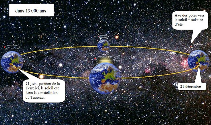 Le 21 décembre, l'hémisphère nord est dirigé vers le soleil, c'est le début de l'été...