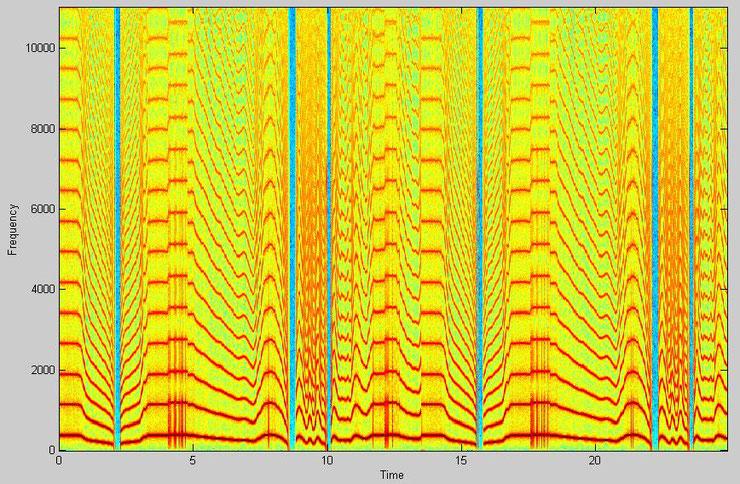 Spektrogramm eines obertonreichen Tons