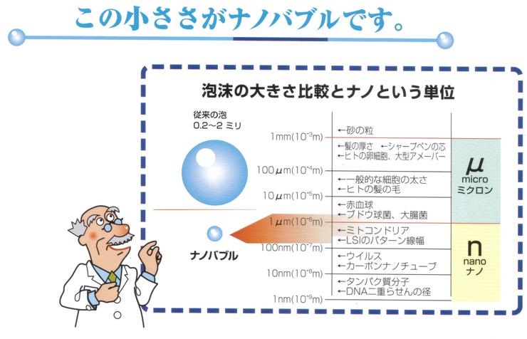 ナノバブルのサイズ、マイクロバブルのサイズ