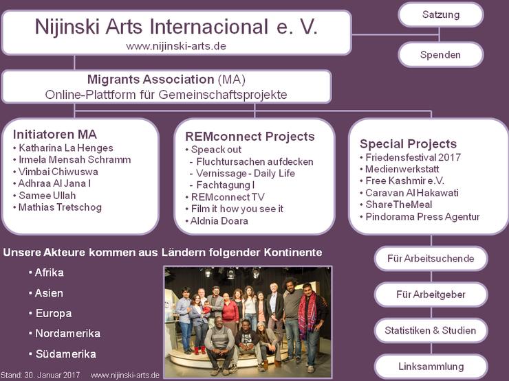 Organigramm Nijinski Arts Internacional e. V. - Stand Januar 2017