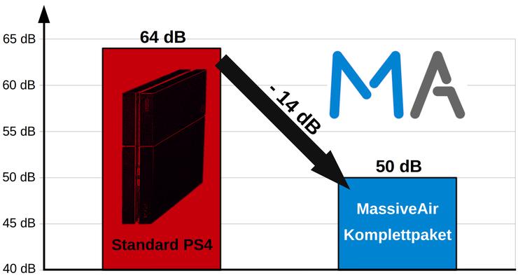 Diagramm mit Vergleich des Lautstärkepegels zwischen Standard PS4 und MassiveAir Kompettpaket