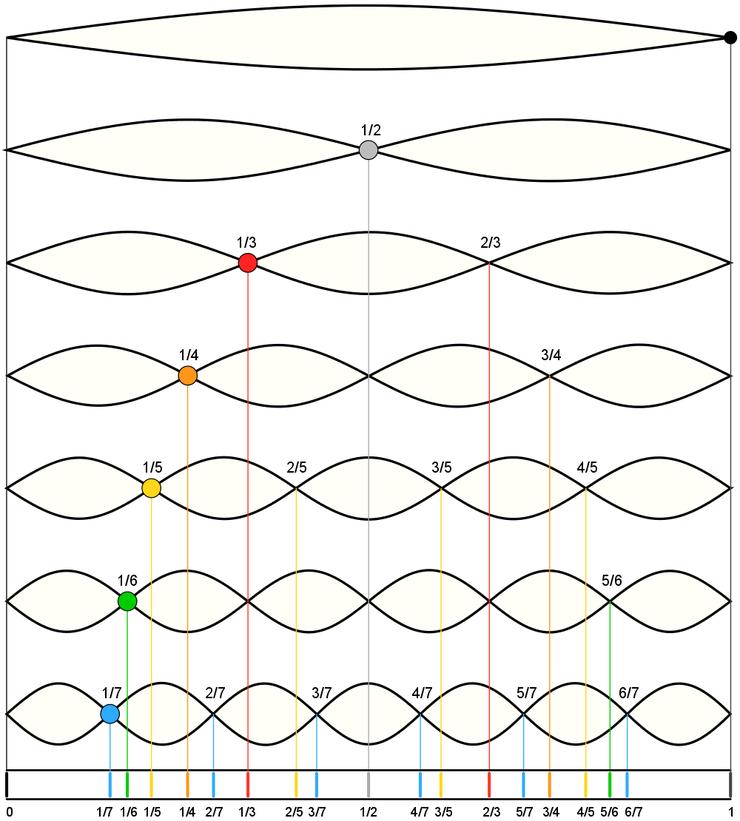 Harmonische TeilSchwingungen (Obertöne) einer idealisierten Saite