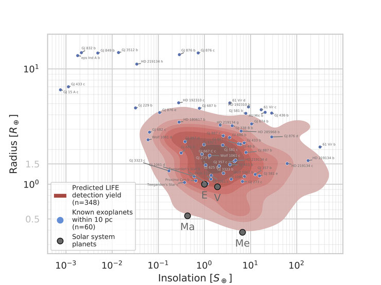Primary LIFE discovery space (indicated by the red colored area) overplotted on already known exoplanets within 10 pc from Earth (blue dots). Solar system planets are shown as grey dots.