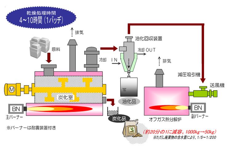 減圧油化炭化装置(エナジーACE)フロー画像