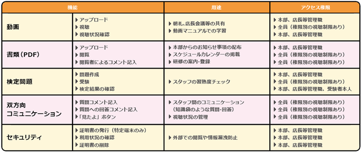 Knowledge Share Systemの基本機能 共有資料(PDF)にて掲載。スタッフの習熟度を測る検定問題。見たよボタンやコメント返信による双方向コミュニケーションツール
