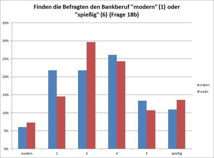 "Projekt ""Image-Bankkaufmann"""