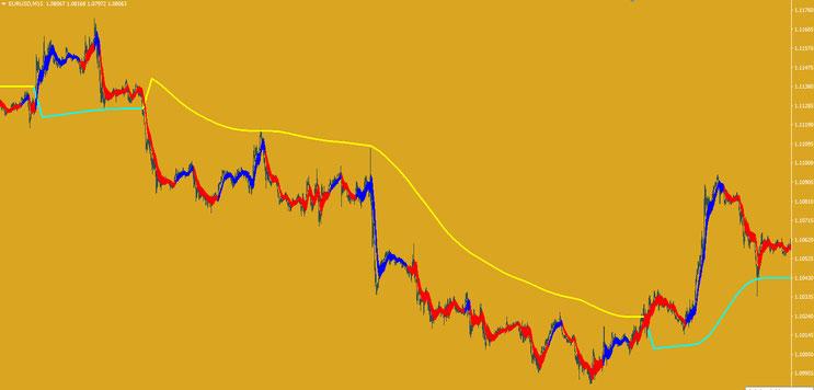 Step MA with Gann Ribbon Strategy