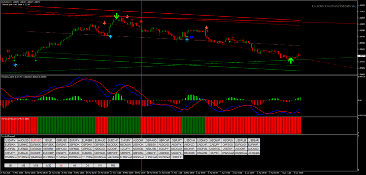 Directional Channel Trading