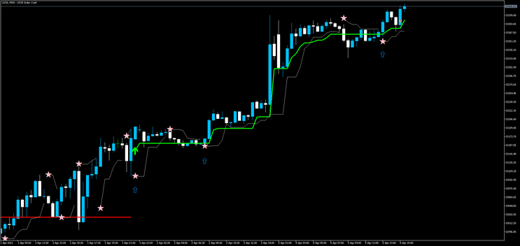 Scalping with Silver Trend MT5
