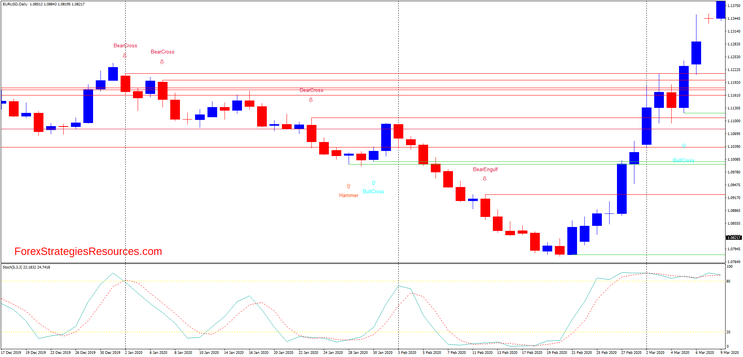 Candlestick with Momentum