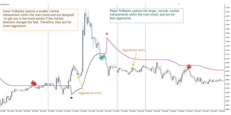 Trend Forex Prox System