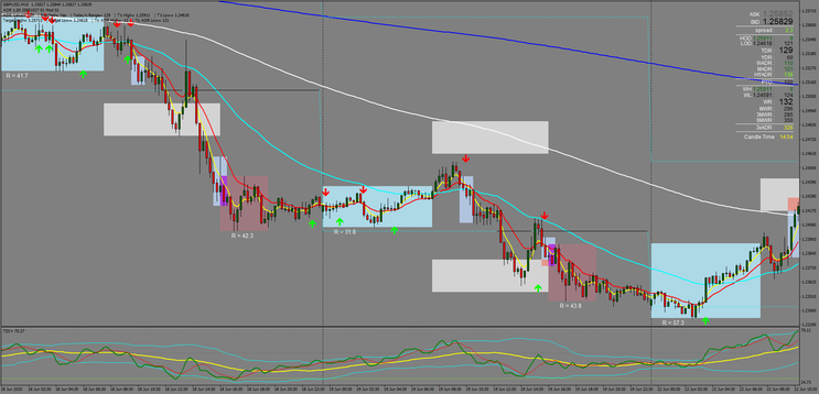 15 min Trend Breakout and Reversal
