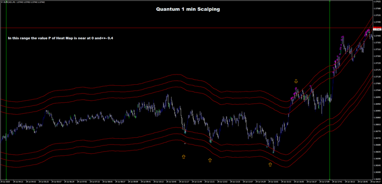 1 min scalping with Fibo Quantum Channel
