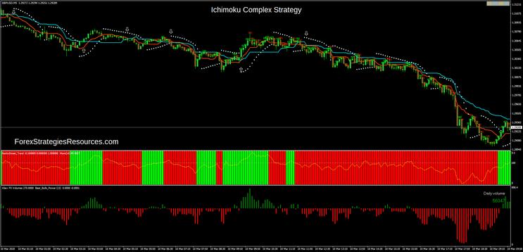 Ichimoku Complex Strategy