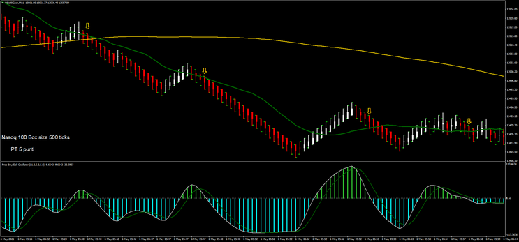 Play With Renko Scalping