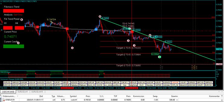 Fibonacci Trend Strategy