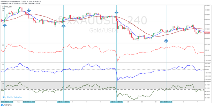 Momentum Explosion CCI and RSI Forex System